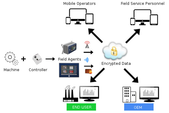 An Industrial Internet solution for remote data collection, analysis and maintenance of distributed OEM assets