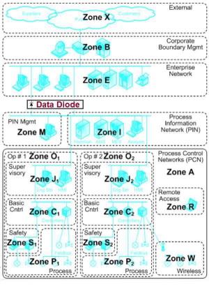 diode data: