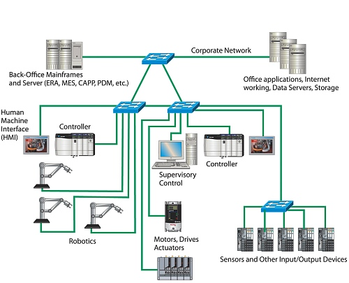 CLICK TO EXPAND - Converged Ethernet Manufacturing Network