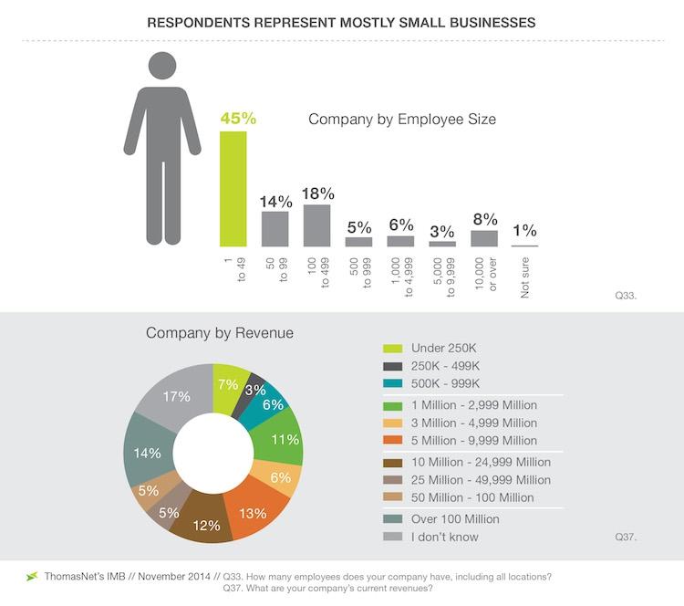 Perception Of Millennials Threatening Industry Future  Thomasnet